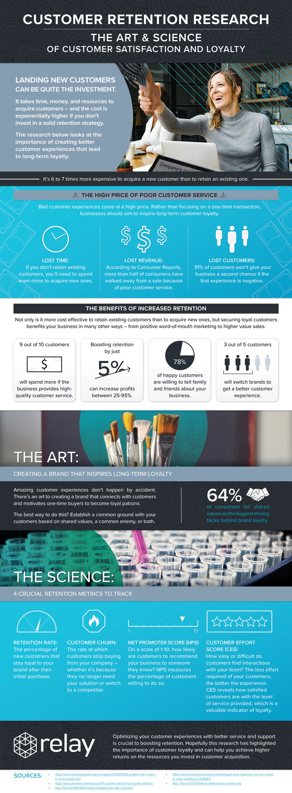 Customer Retention Research: The Art and Science of Customer Satisfaction & Loyalty [Infographic]