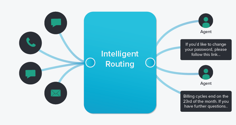 One of the best ways to make your email support operations more efficient is to use automated email routing.