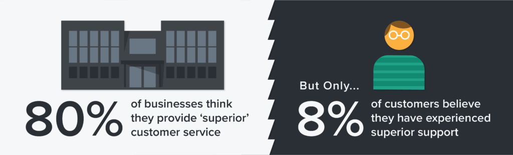 So much so that 80% of businesses think they provide superior customer service experiences – but only 8% of customers agree.
