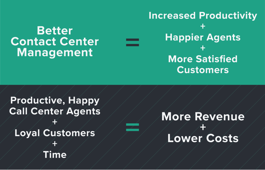 Become a Better Contact Center Manager: Tips and Best Practices
