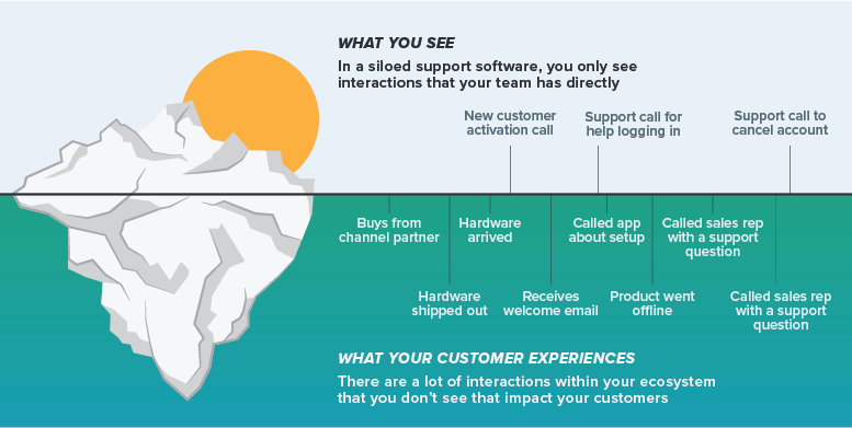 Map Out the Customer Journey from Their Perspective