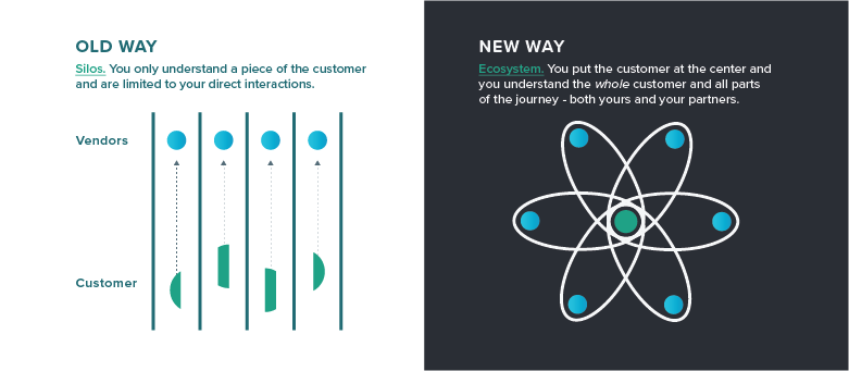 Technology is Dissolving Industry Boundaries and Redefining the Customer Journey