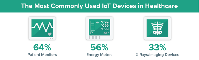 most commonly used IoT devices in healthcare