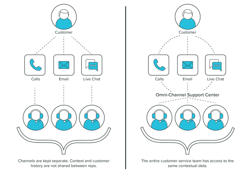 Omnichannel Support for Consistent Experiences