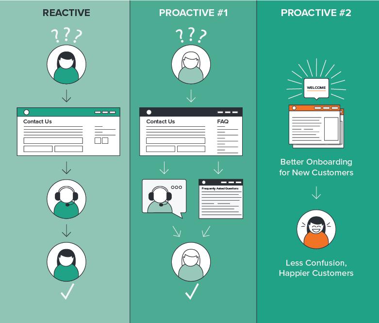Reactive Proactive Process