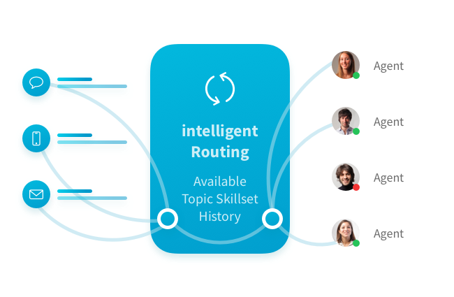 Intelligent Routing Automation with Relay
