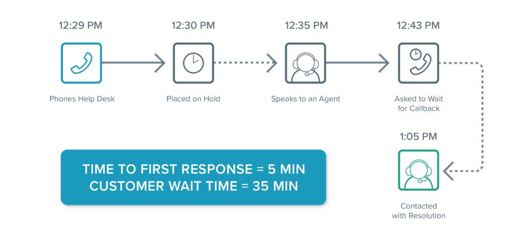 Help Desk Metrics Customer Wait Time