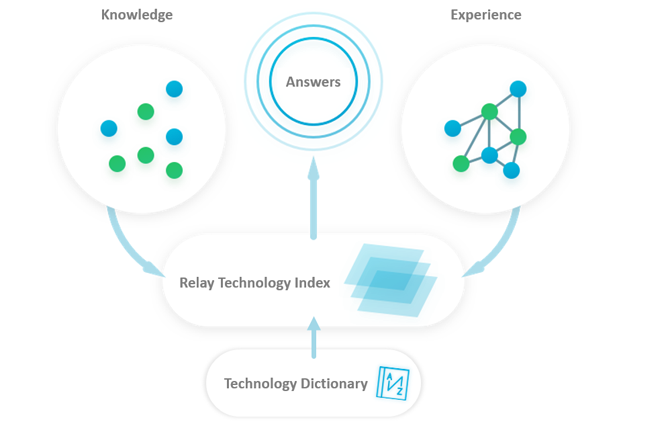 Relay Technology Index (RTI) Visual