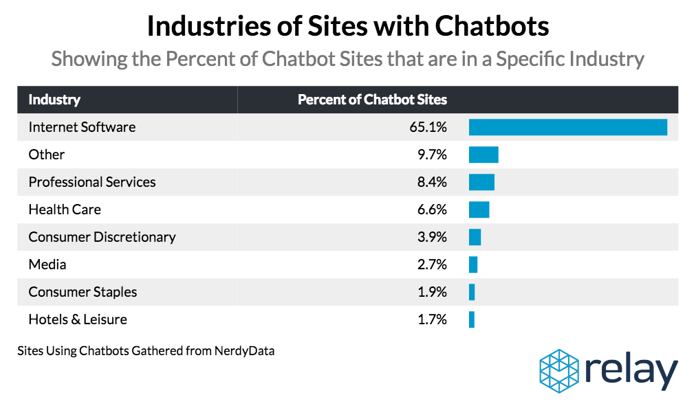 Internet and Software Companies Dominate Chatbot Usage