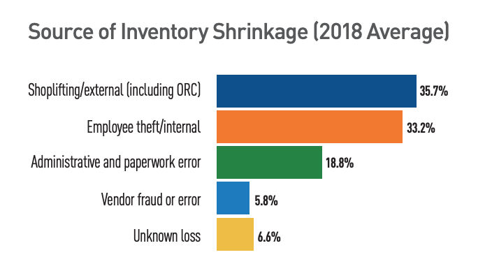 According to the 2018 National Retail Security Survey, the biggest reasons for inventory shrinkage were shoplifting (35.7%), employee theft (33.2%), and administrative errors (18.8%).