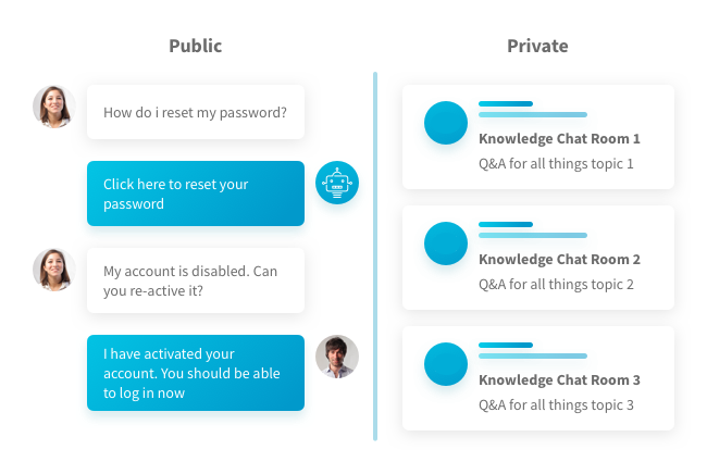 Public and Private Knowledge Chat Rooms