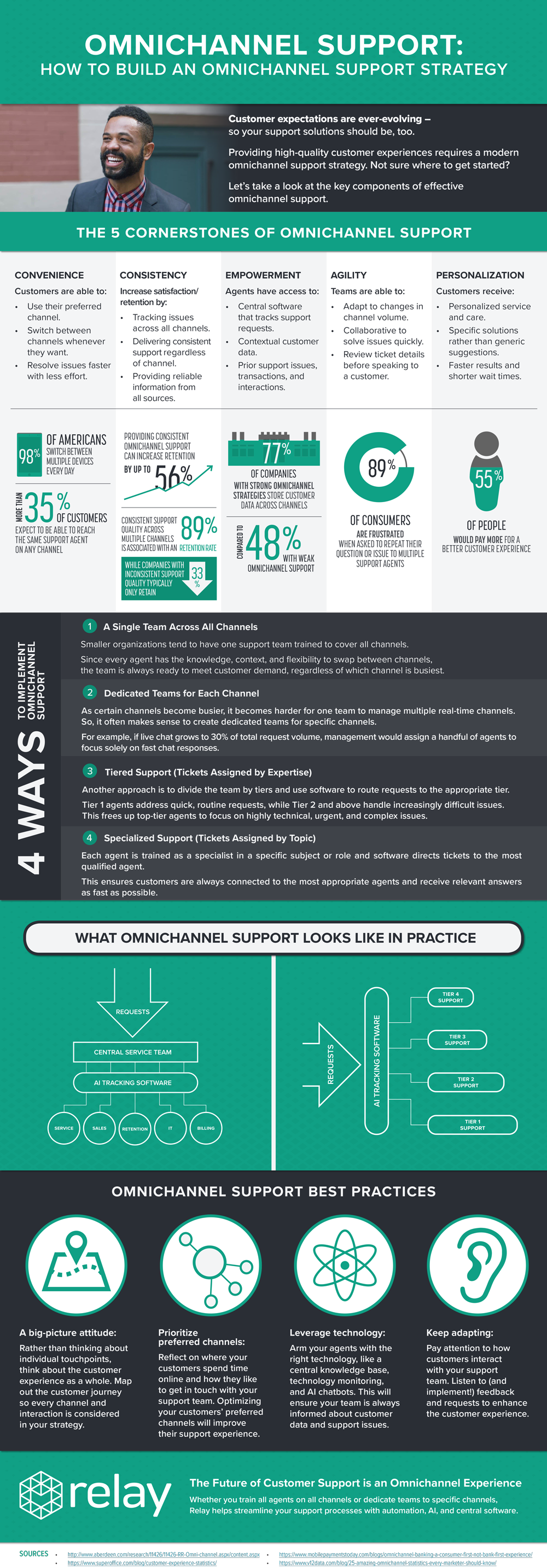 Omnichannel Support Infographic