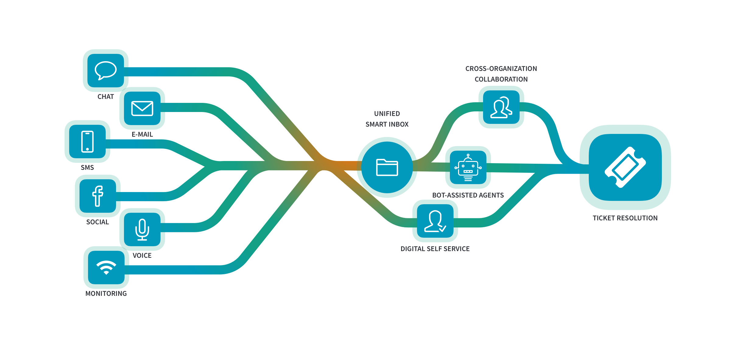 Relay Product omnichannel support flows